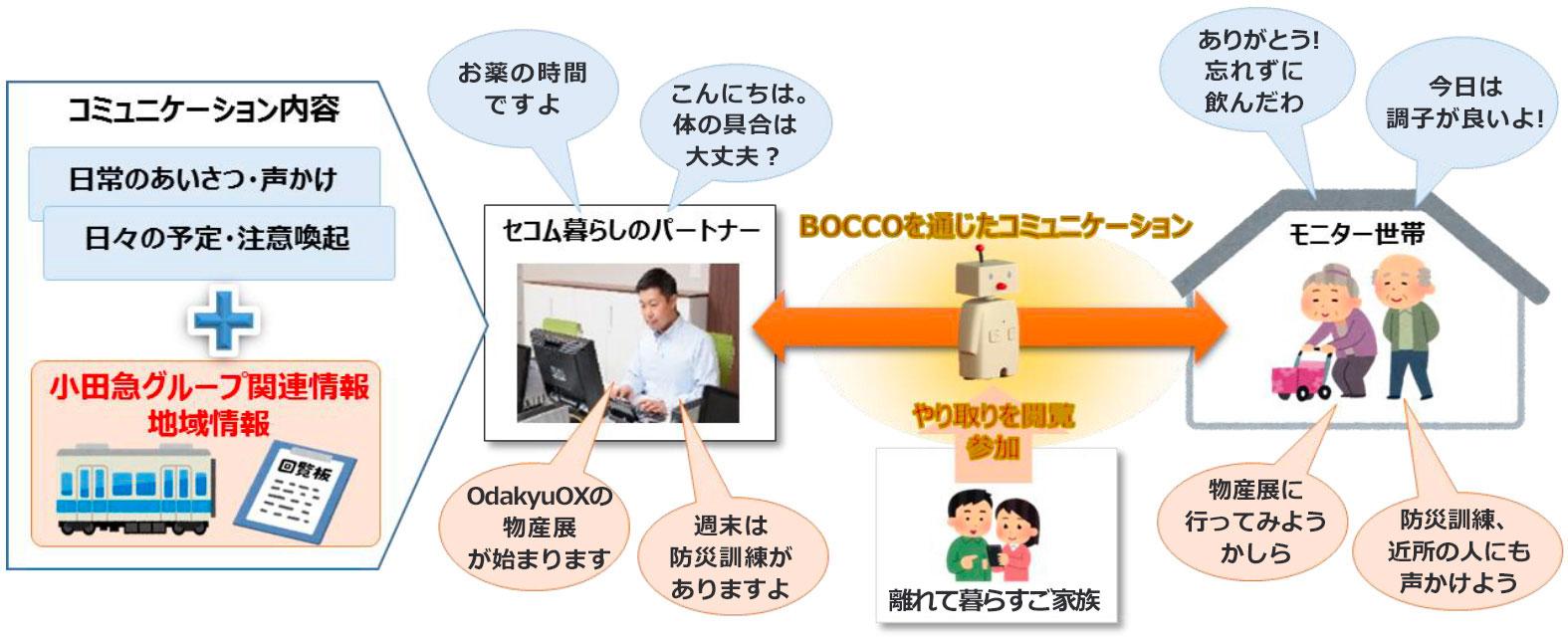 コミュニケーションロボット「BOCCO」