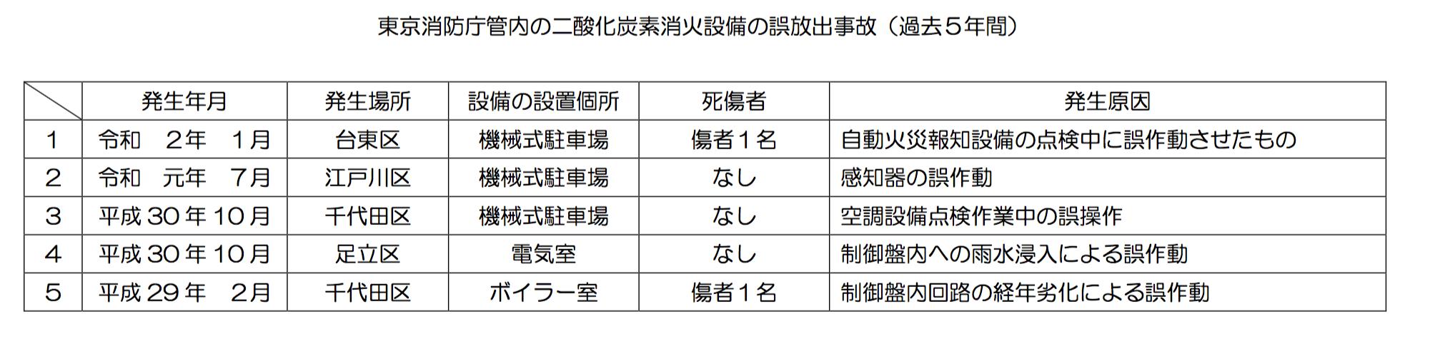 東京消防庁管内の二酸化炭素消化設備の誤放出事故