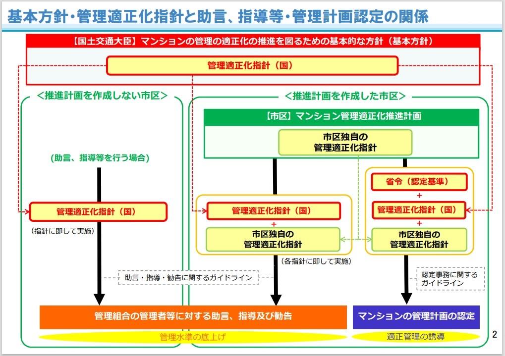 第1回検討会で示された「資料4 マンション管理の新制度の概要」から