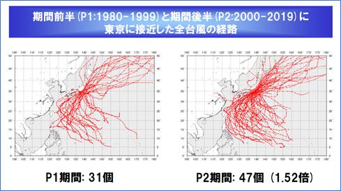 気象研究所・山口宗彦氏の「地球温暖化が台風に及ぼす影響」から