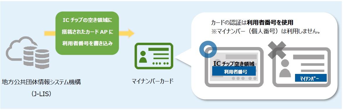 マイナンバーカードのICチップ内にある空容量にカードアプリケーションを搭載することで、利用者に様々なサービスを提供できる。個人番号法の制定等により、民間事業者においてもサービスの提供が可能になった