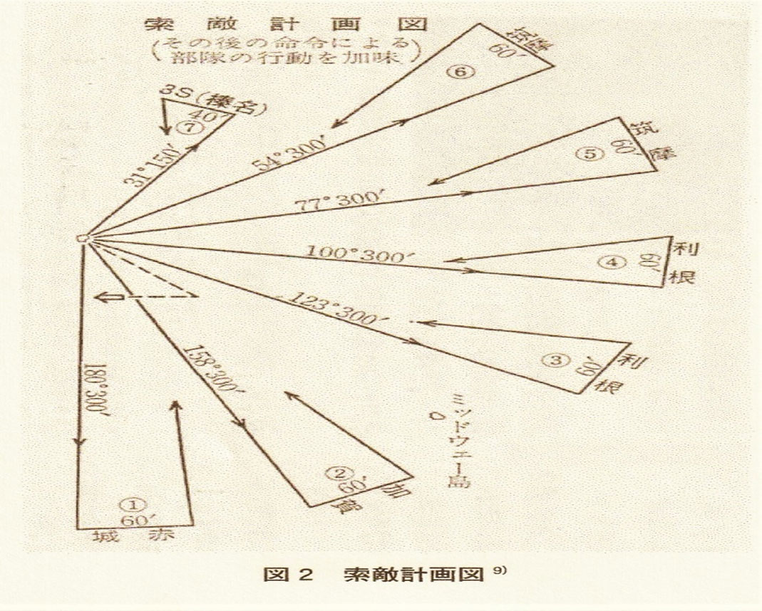 ミッドウェー海戦時における大日本帝国海軍の計画図