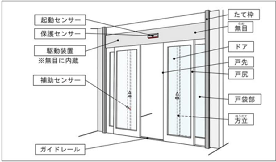 自動ドアの一般的な構造と各部の名称(事故の原因調査報告書より)